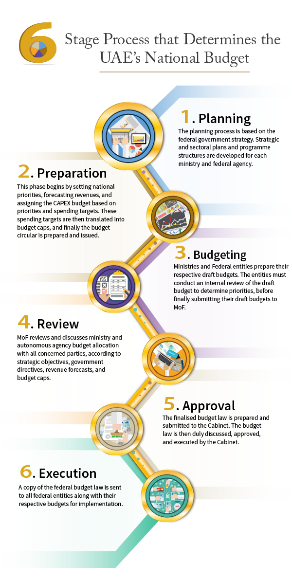 mof_infographs_english_fa_uae national budget