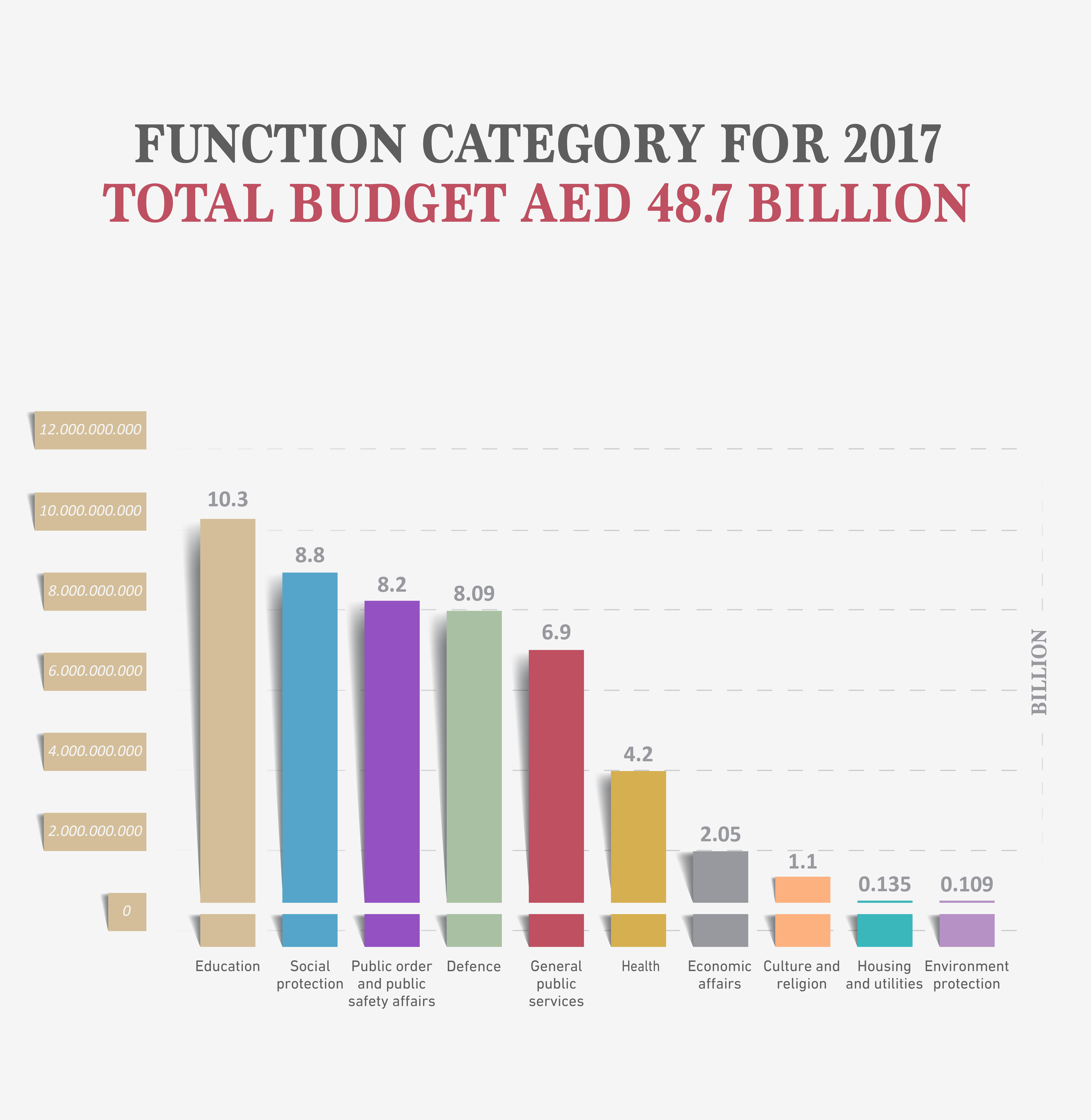 UAE Ministry of Finance | Federal Government of UAE