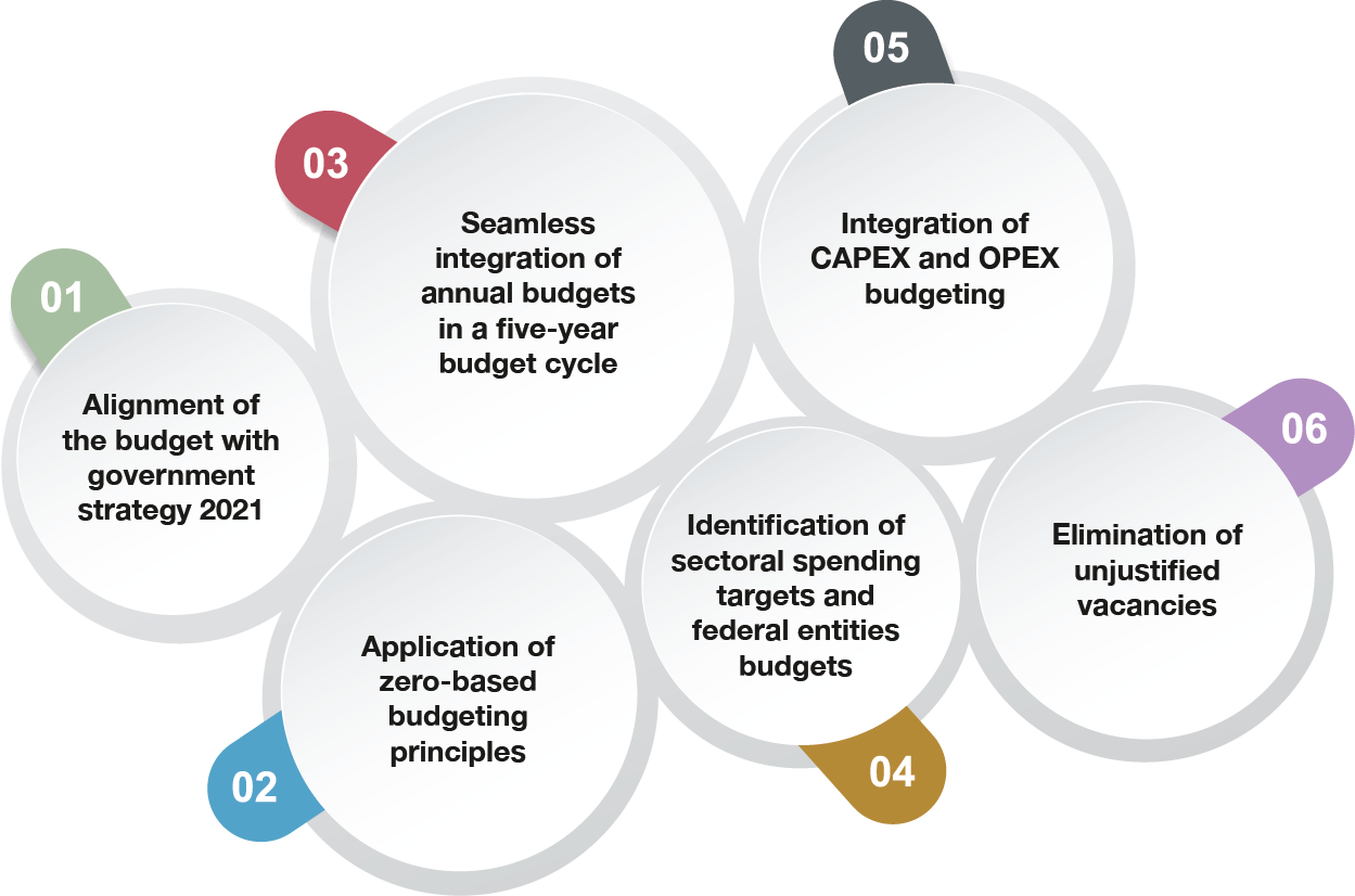 Budget estimates